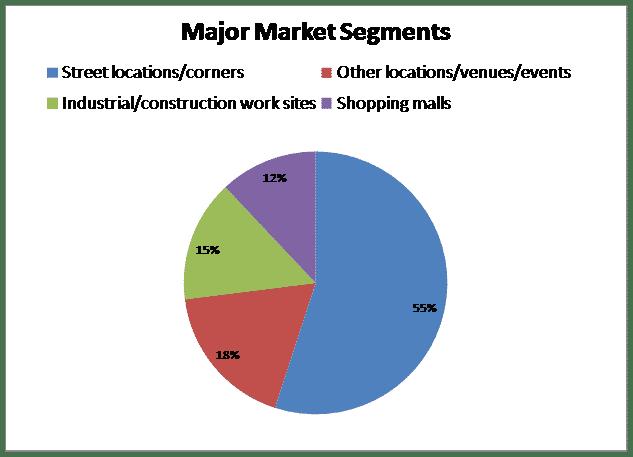 Mobile Food Vendors | SBDCNet