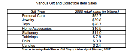 Gift Sales Table