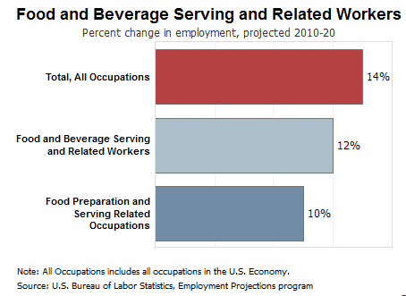 Bar chart of fast food worker employment outlook