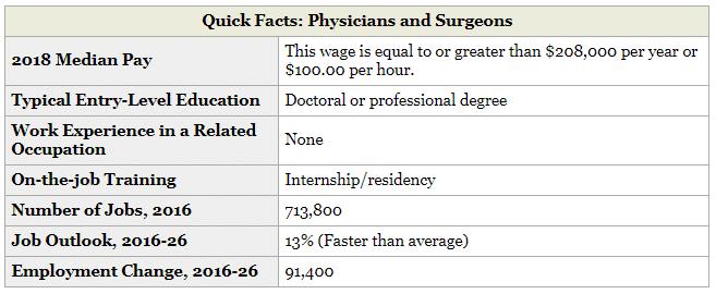 BLS Medical Practice