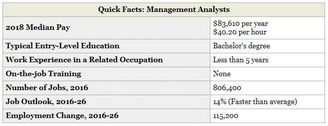 BLS Management Analysts
