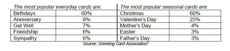 Table of Most Popular Cards