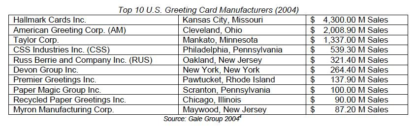 Top 10 Card Manufacturers