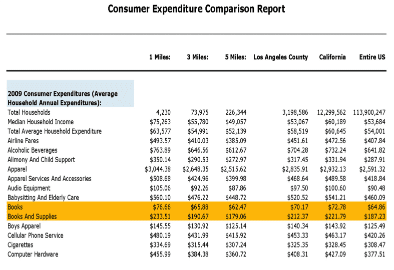 Consumer expenditures report, showing highlighted retail category (books).