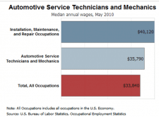 Auto Repair Employment Trends Chart from BLS