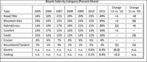 Bicylcle Sales Chart by Category 2011
