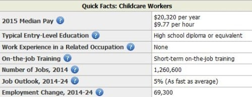 U.S. Bureau of Labor Statistics Childcare Workers table