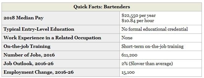Bartender BLS