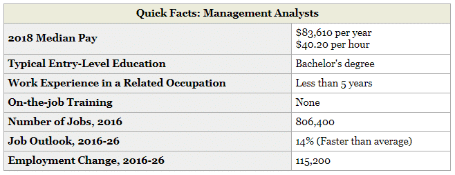BLS Management Analysts