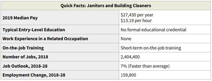BLS Janitorial Services