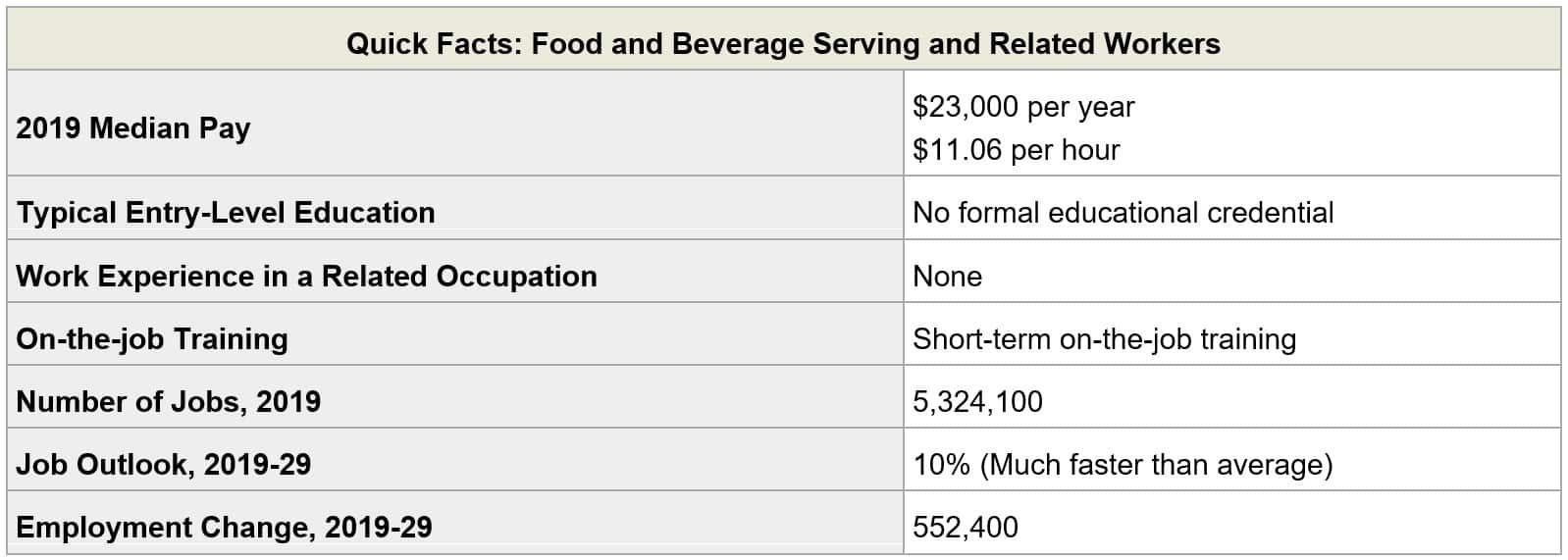 brewery business employment data