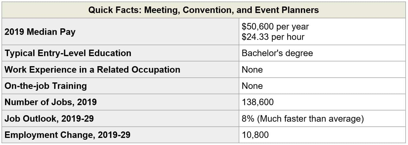 Event Planning Employment Trends