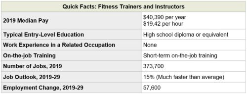 Gym Business Employment Trends