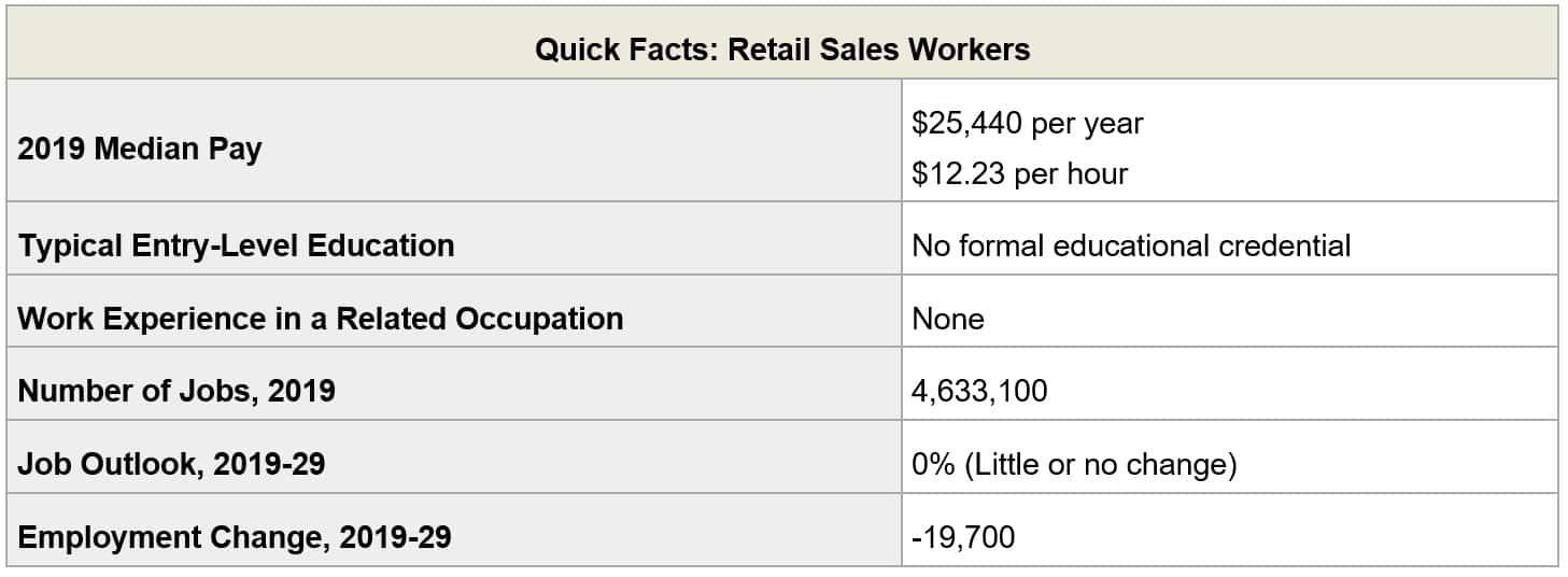 Pet Supply Store Retail Worker Employment Trends
