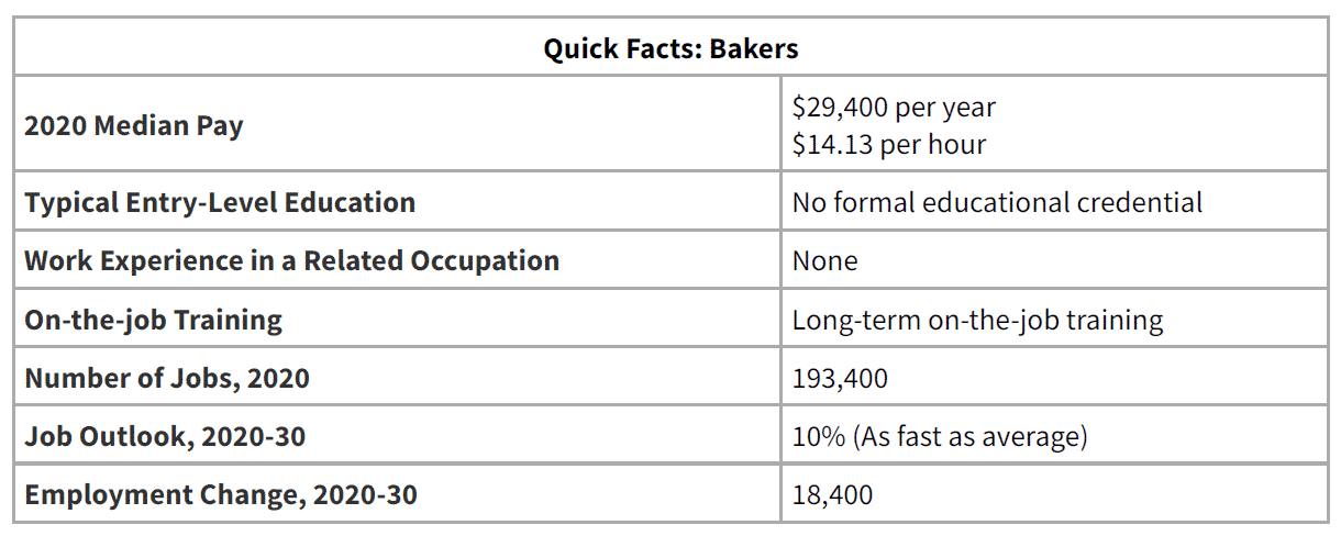 Bakery BLS